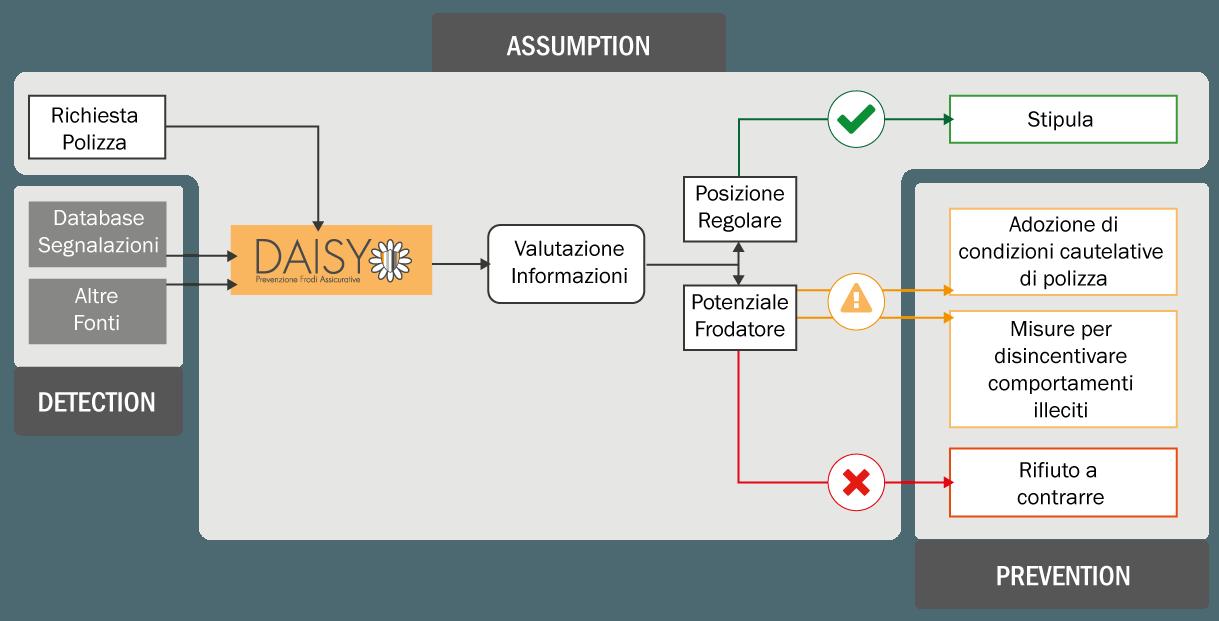 schema - Daisy - Prevenzione frodi assicurative
