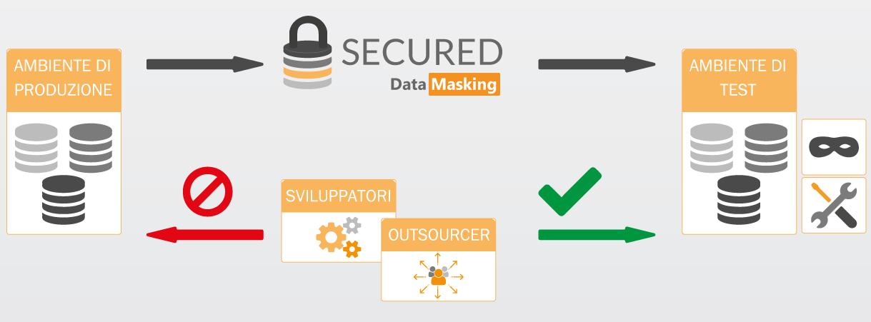 Secured Data Masking - Mascheramento dati in ambiente di sviluppo - schema