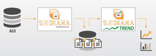 SH Diana Trend - Analisi andamento anomalie-schema