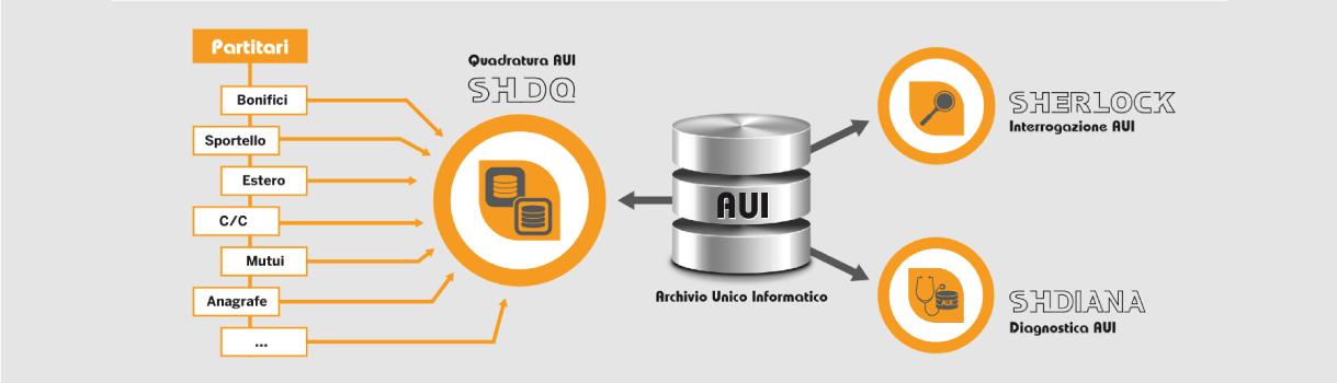 SH DQ - Data Quality - schema