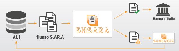 SH Sara - Gestione Segnalazioni Antiriciclaggio Aggregate - schema