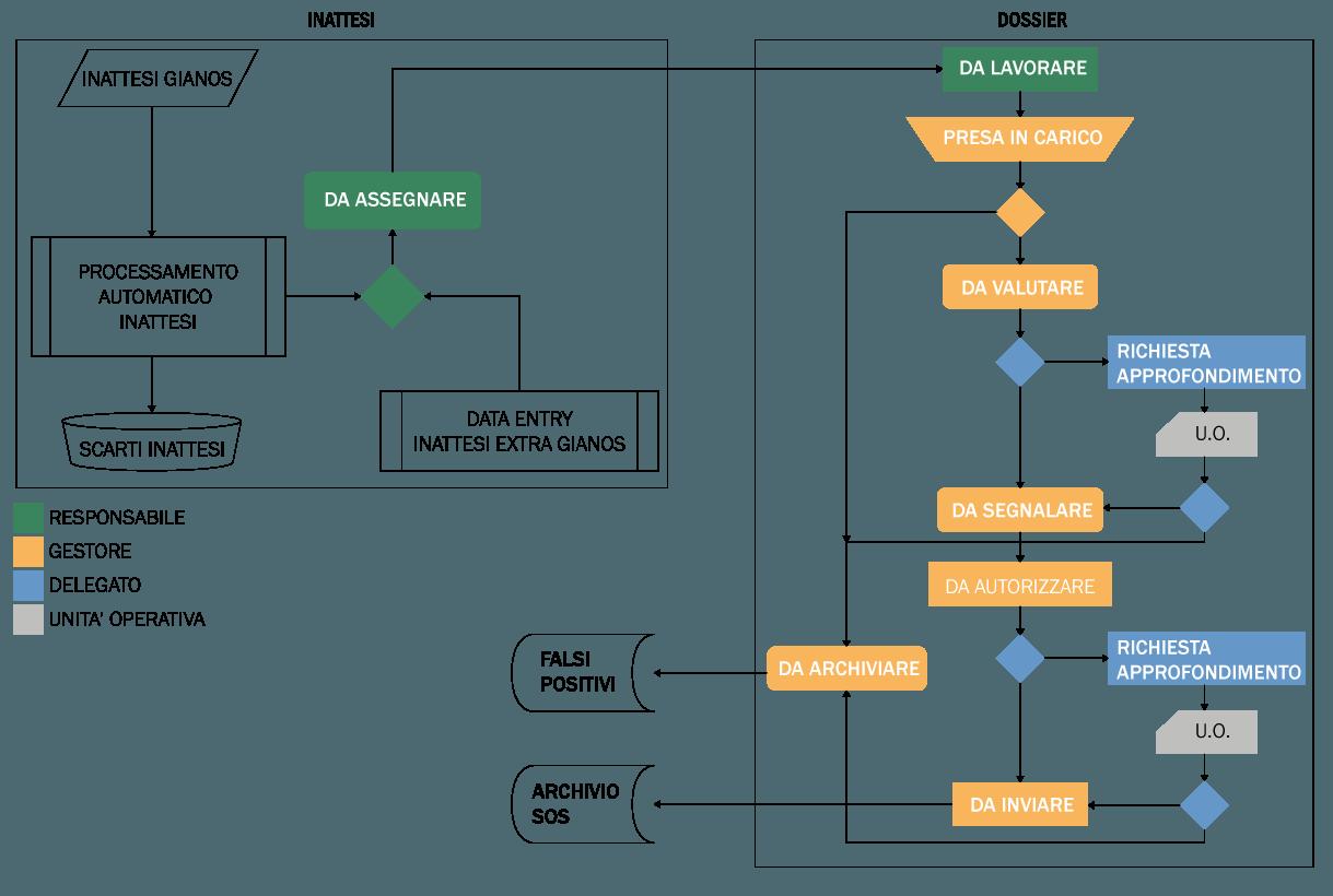 SH Workflow AML SOS - Flusso segnalazioni operazioni sospette - schema