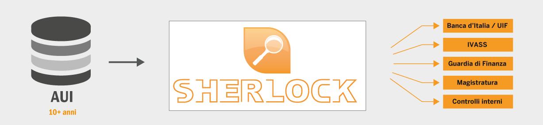 Sherlock - Gestione Archivio Unico Informatico-schema