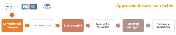 Autovalutazione antiriciclaggio