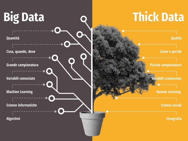 Big Data e Thick Data