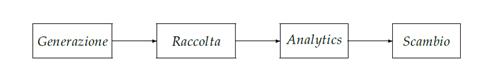 Data Value Chain nei modelli di gestione dei Big Data