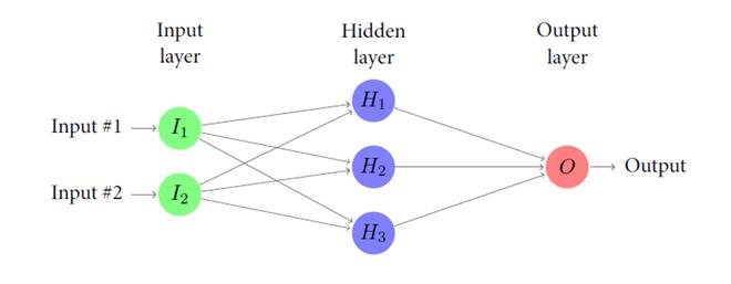 schematizzazione del funzionamento dei vari livelli nelle reti neurali artificiali