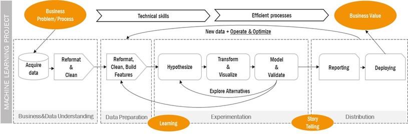 Fasi del processo di machine learning