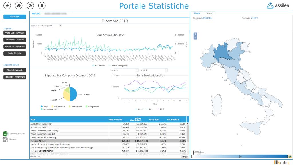 Portale statistiche Assilea-Sadas dati mercato leasing stipulato