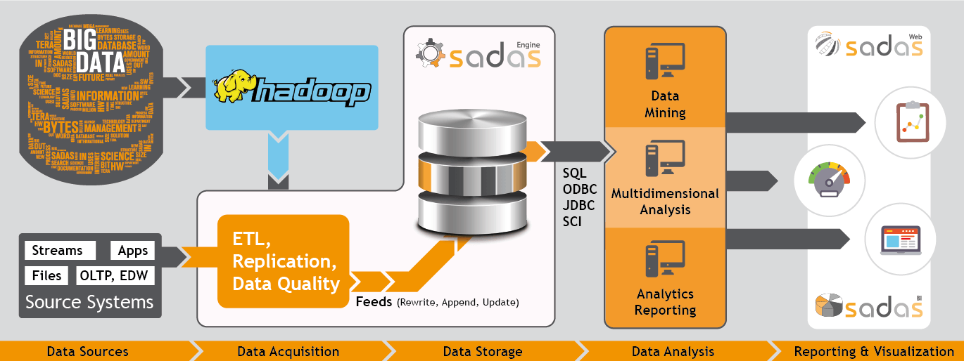Sadas Engine - DBMS for Data Analytics - scheme