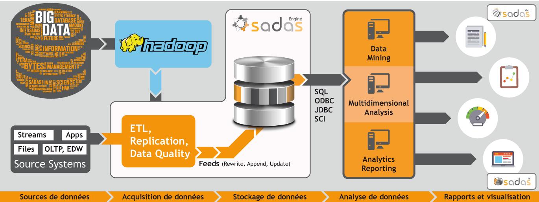 Sadas Engine - DBMS for Data Analytics - scheme
