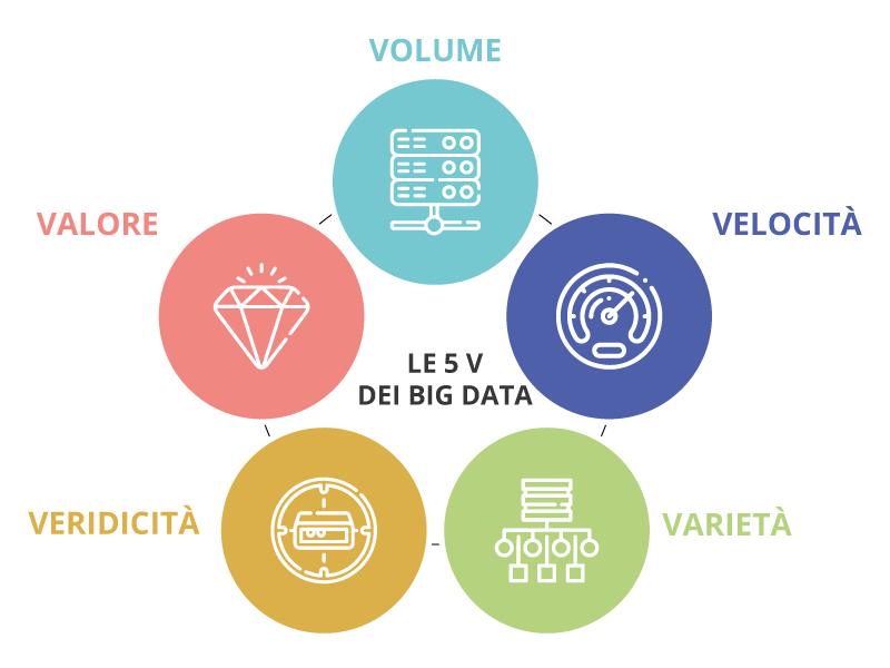 modello 5V per la gestione dei Big Data