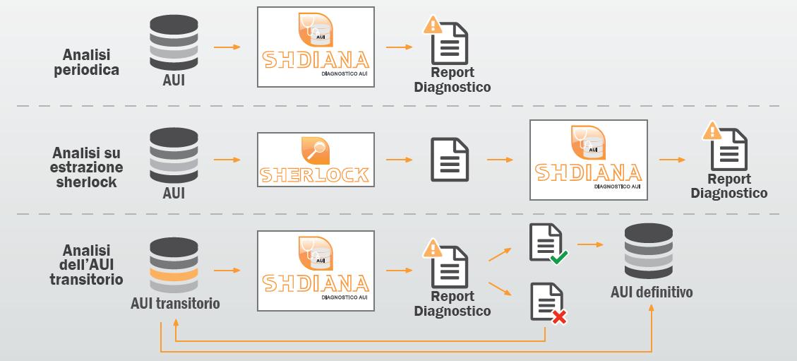 software archivio unico informatico